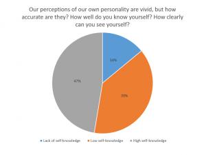Questionnaire Results (Q5-11, Sentiment Analysis Context) – Aura
