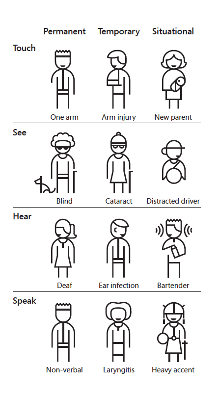 Image showing that disabilities can be permananet, temporary or situational.