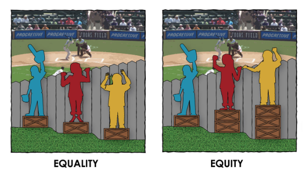 Two images side by side. Each image shows a fence and people trying to look over it to see a ball game. The ground by the fence is not level. In the first image (labelled equality), each person has a box to stand on, but some people cannot see over it. In the second image, labelled equity, people have an uneven number of boxes, but all of them can see over.