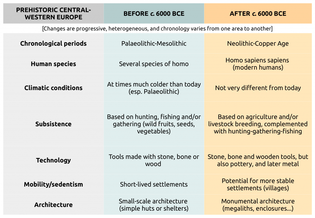 Diagram with some differences between Palaeolithic-Mesolithic and Neolithic-Copper Age in Central and Western Europe