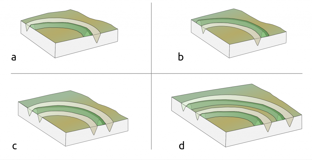 Drawing of Some of the possible combinations of ditch and bank at Neolithic ditched enclosures: a) an external ditch with an inner bank; b) internal ditch and external bank; c)  two parallel ditches with a bank between them; d) two parallel ditches with internal banks.