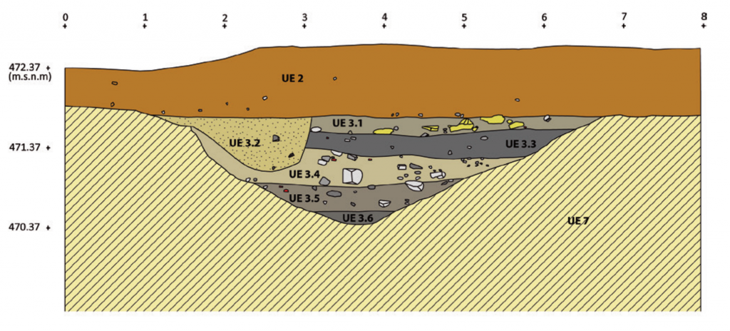 Drawing of the profile of an excavated ditch.