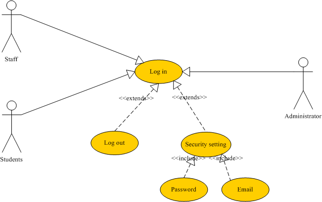 Use case diagrams the six main function modules of foodak foodak use case name log in ccuart Images