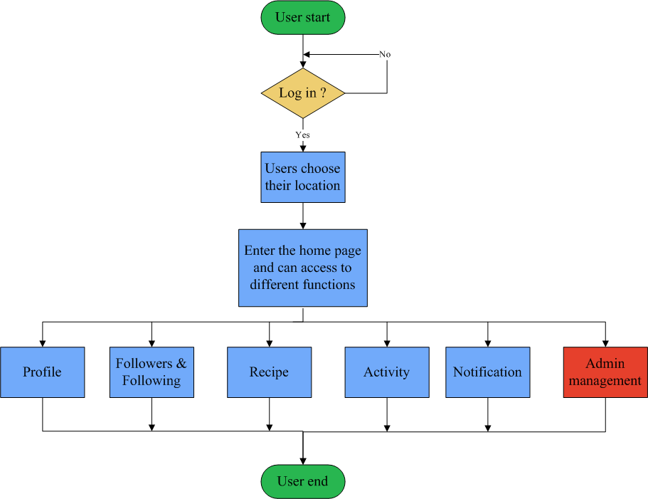 Recipe Flowchart on process flow chart symbols meanings