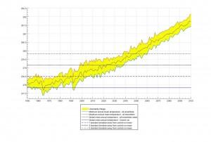 maxime julian graph standard deviation lines