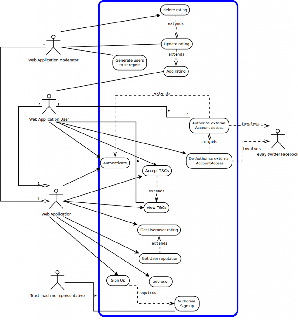 UML Use Case Diagram: The Trust Machine | Team Philosoraptor Use Case Diagram on use case statement, use case line, use case flow, agile software development, use case scenarios, use case art, timing diagram, functional requirements, use case document, communication diagram, use case model, use case computer, use case illustration, use case architecture, use case template, use case solution, deployment diagram, use case words, user story, use case writing, state diagram, traceability matrix, requirements analysis, use case map, unified modeling language, use case graph, use case project, component diagram, use case description, use case figure, use case presentation, software requirements specification,