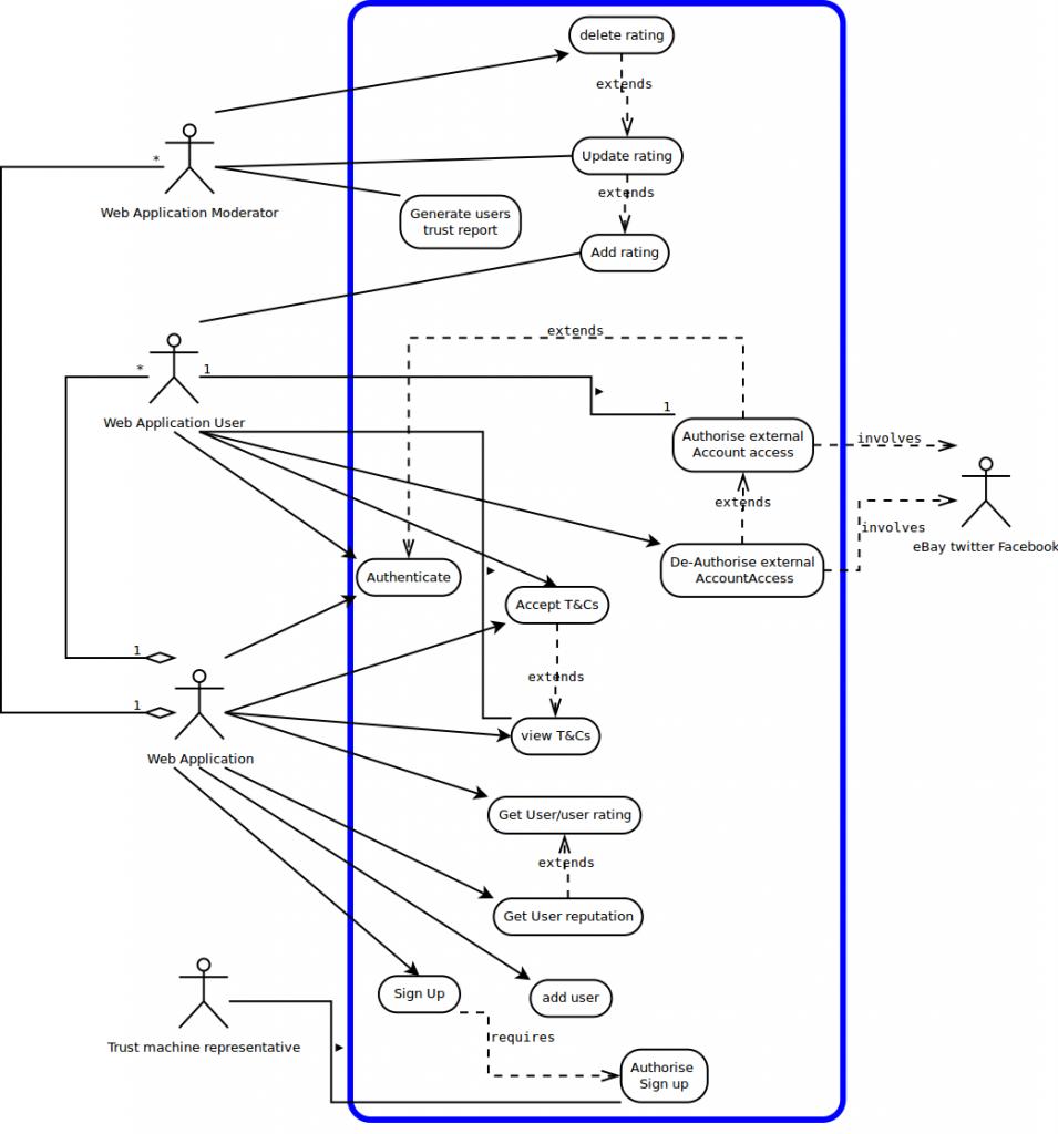uml use case diagram the trust machine team philosoraptor