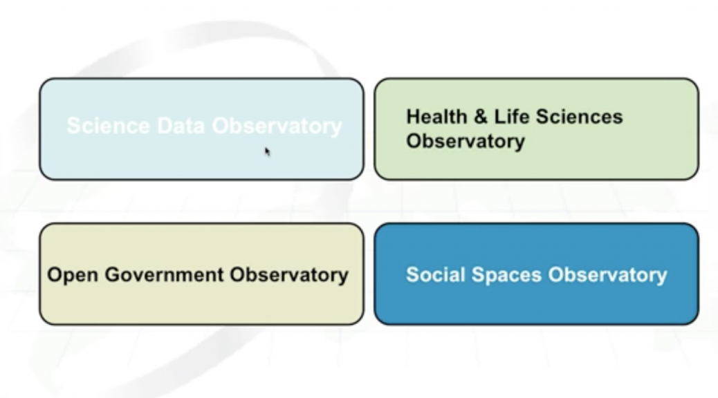 Web Observatory Themes