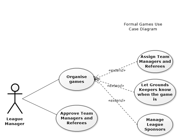 Use Case Diagrams – SoccerNet Use Case Diagram on use case statement, use case line, use case flow, agile software development, use case scenarios, use case art, timing diagram, functional requirements, use case document, communication diagram, use case model, use case computer, use case illustration, use case architecture, use case template, use case solution, deployment diagram, use case words, user story, use case writing, state diagram, traceability matrix, requirements analysis, use case map, unified modeling language, use case graph, use case project, component diagram, use case description, use case figure, use case presentation, software requirements specification,