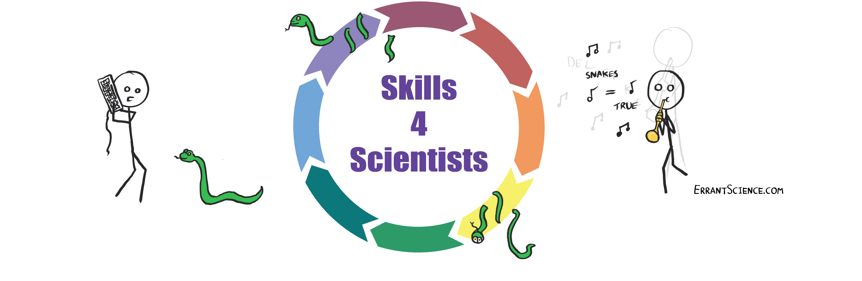 Read more about the article 08/07/2021 – Skills4Scientists: Intro to Python 1