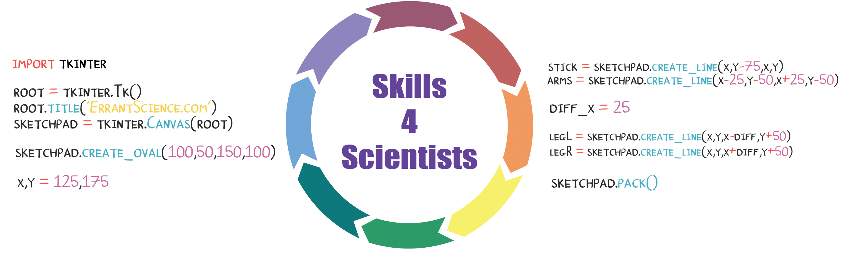 Read more about the article 22/07/21 – Skills4Scientists: Intro to Python 2