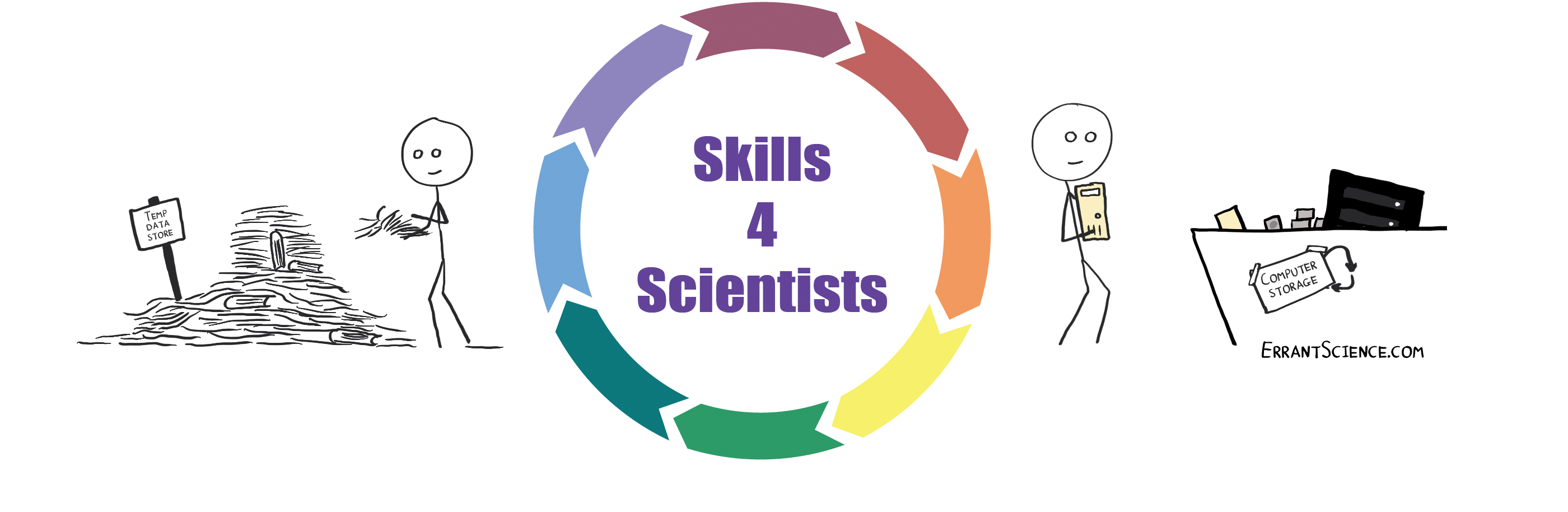 Read more about the article 07/07/2021 – Skills4Scientists: Research Data Management