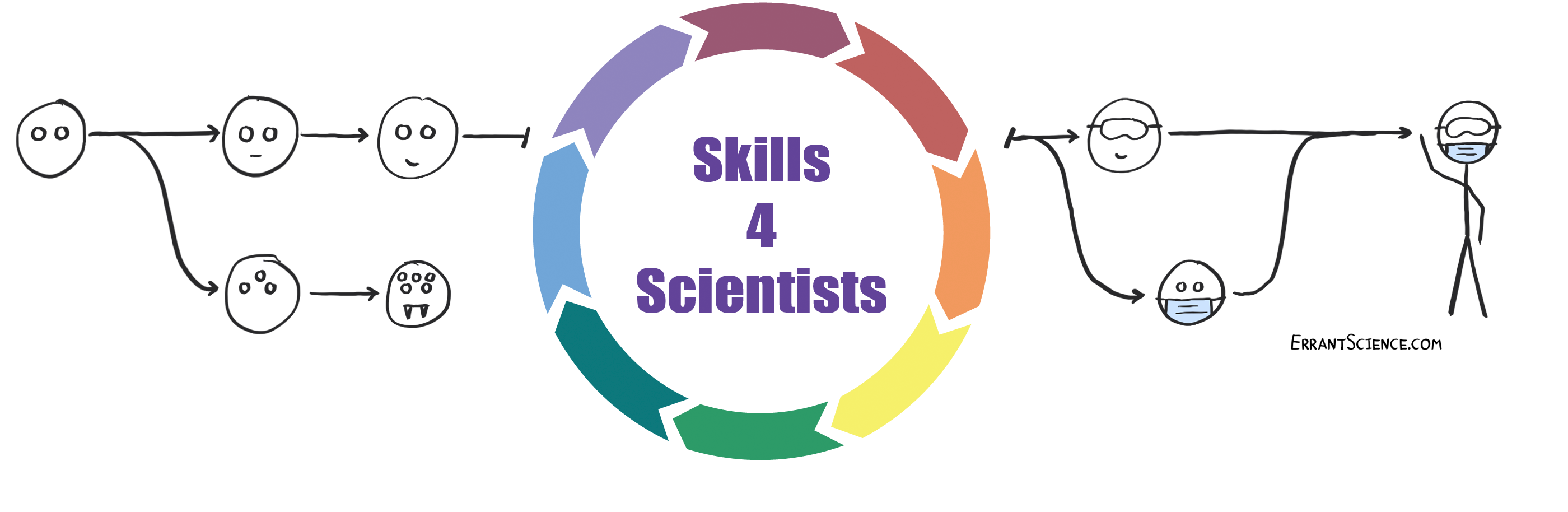 Read more about the article 21/07/21 – Skills4Scientists: Version Control & LaTeX