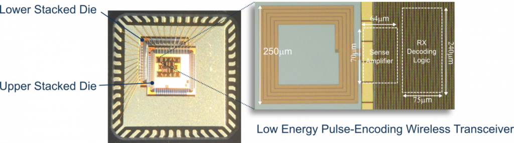 The test chip highlighting the proposed low-energy transceiver