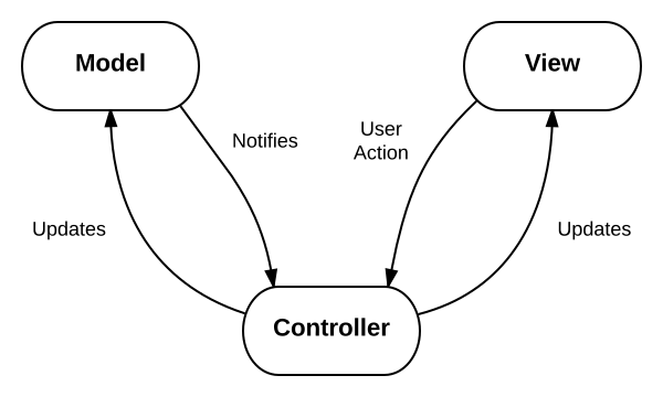 ModelViewController Framework NaviGap Interesting Mvc Pattern