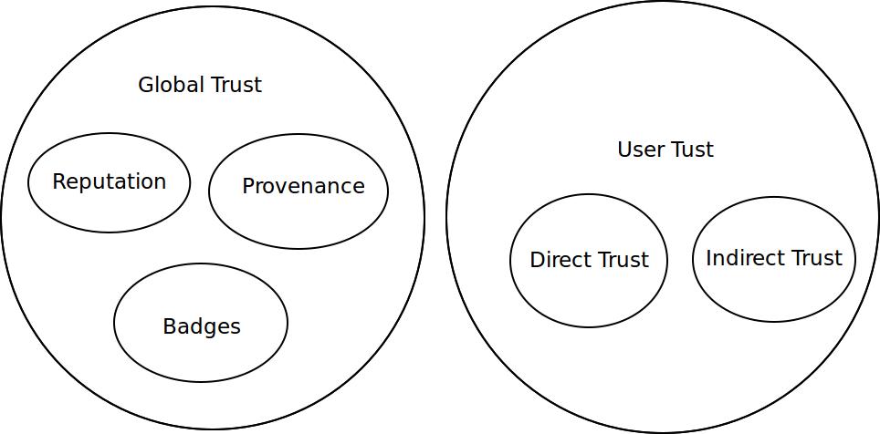 Trust Models A Taxonomy