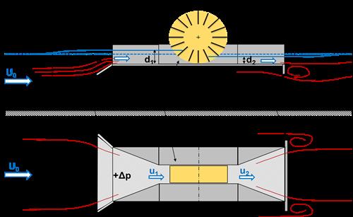 Free Stream Energy Convertor