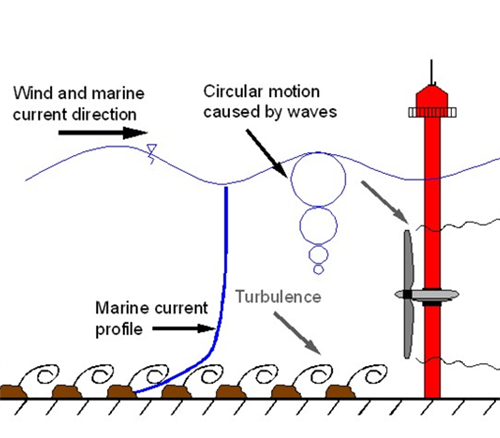 Reducing the Costs of Marine Renewables via Advanced Structural Materials
