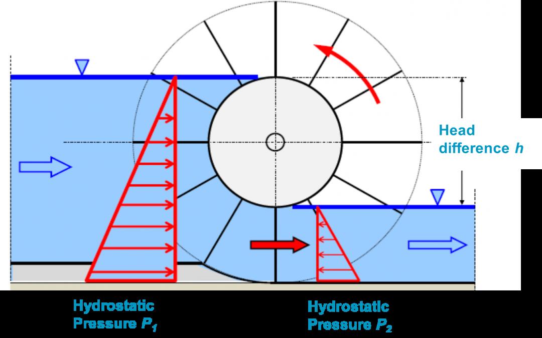 Hydrostatic Pressure Machine (HPM)