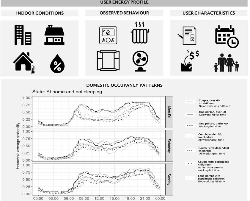 Energy usage behavioural modelling