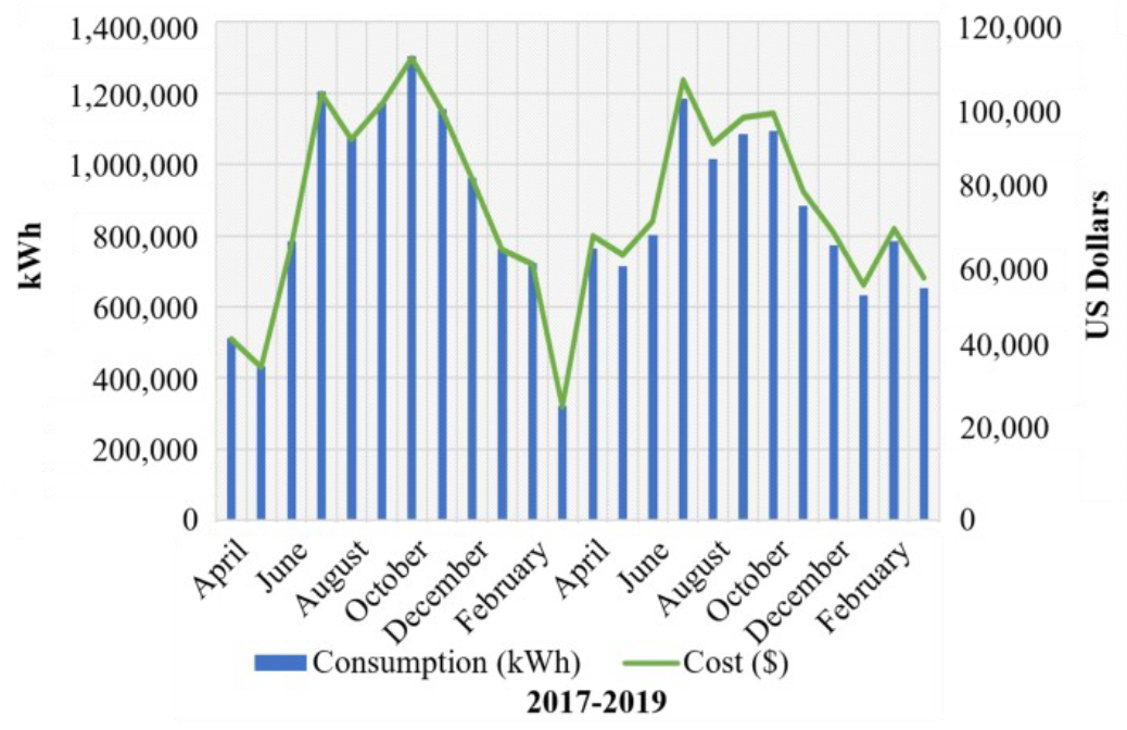 Impact of solar PV penetration on city grids in the Kingdom of Saudi Arabia