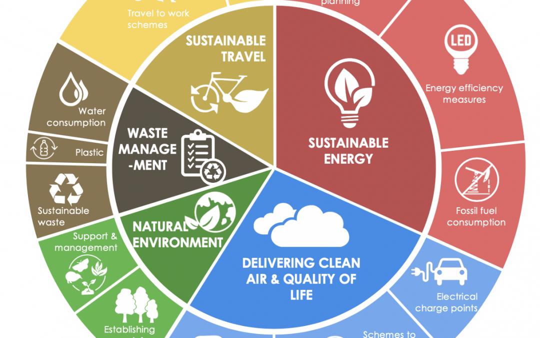 ECCD develops the Green City Charter Tracker