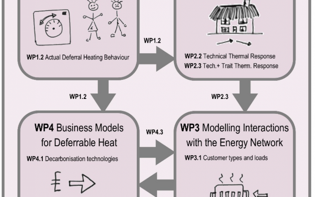 LATENT: ResidentiaL HeAT As An Energy SysTem Service